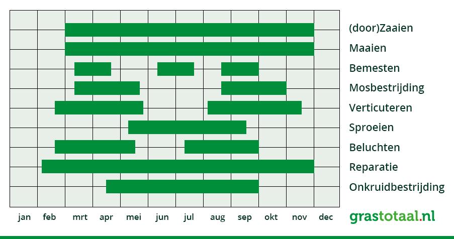 Grastotaal gazonkalender